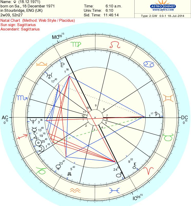 Sun Moon Rising Chart Keninamas